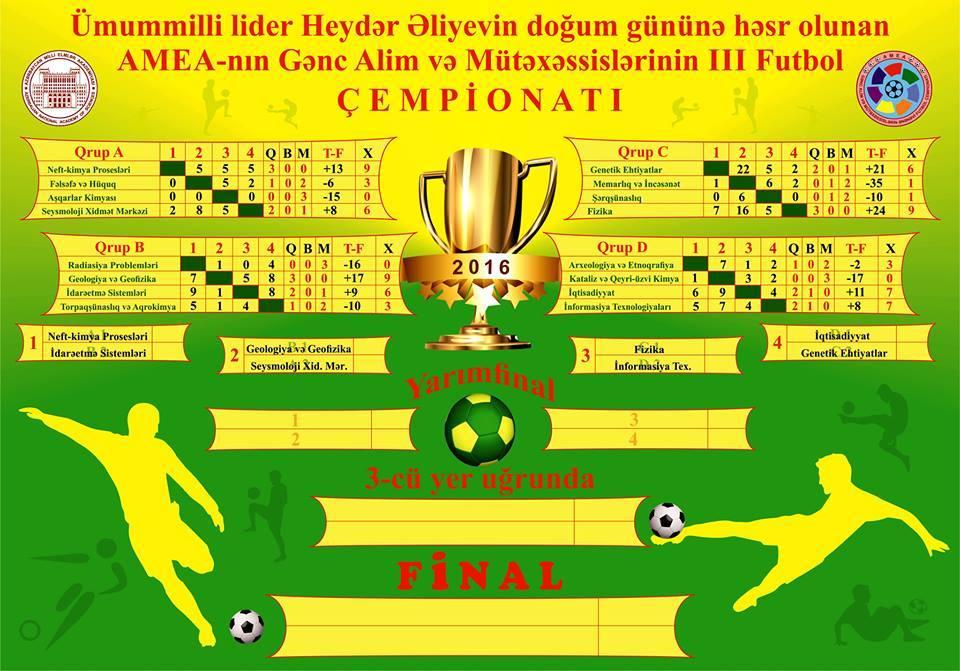 Gənc Alim və Mütəxəssislərin III Futbol Çempionatının bütün 1/4 finalçıları məlum oldu