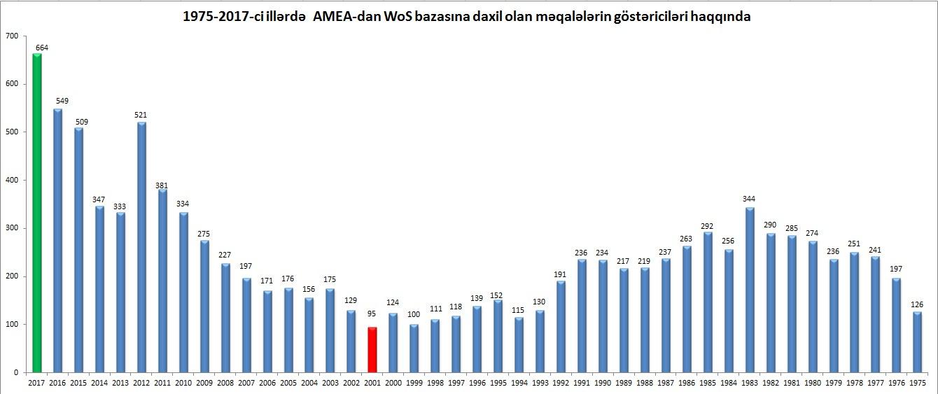 AMEA əməkdaşlarının 1975-2017-ci illər üzrə Web of Science bazasına daxil olan elmi əsərlərinin sayı məlum olub