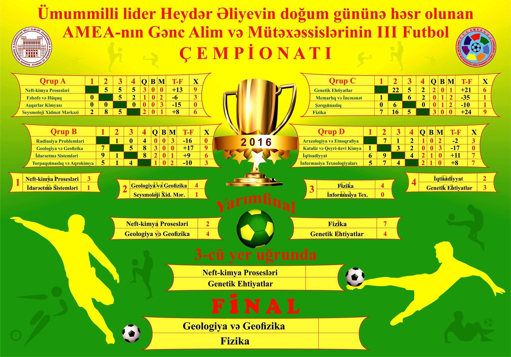 Geologiya və Geofizika İnstitutu ilə Fizika İnstitutu Gənc Alim və Mütəxəssislərin III Futbol Çempionatının finalında qarşılaşacaqlar